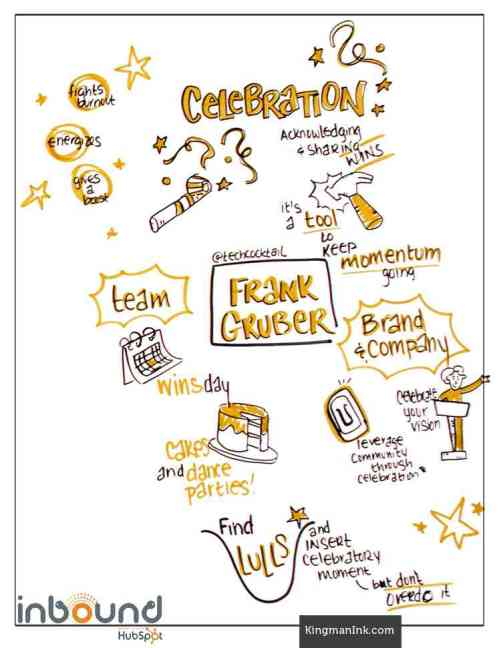 Sketch Notes by KingmanInk from Frank Gruber's INBOUND Talk